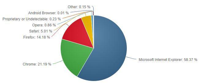 Net-Applications-navigateurs-sept-2014