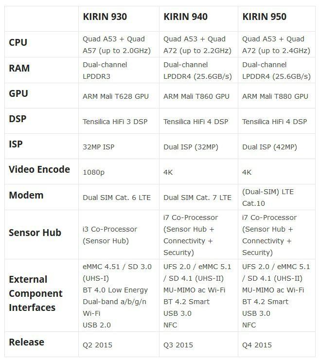 Huawei Kirin 940 950