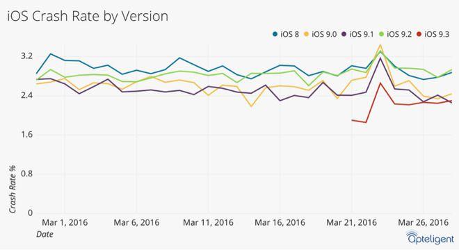 iOS 93 stabilité