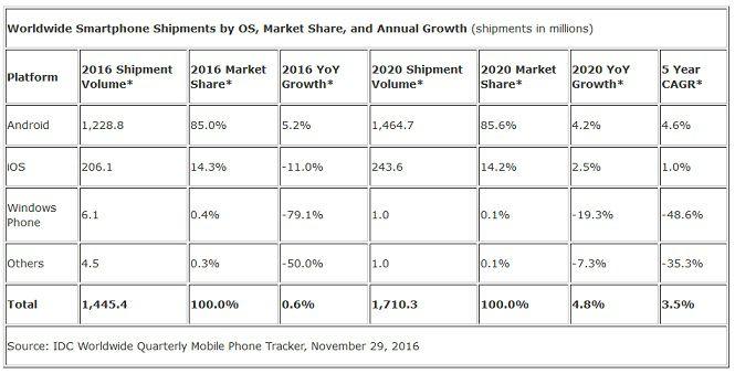 IDC smartphones 2016