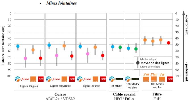 Arcep-QoS-S1-2015-latence-mires-lointaines