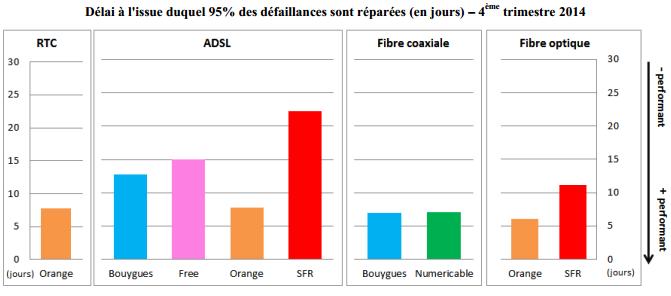 arcep-qualite-service-acces-fixe-t4-2014-5