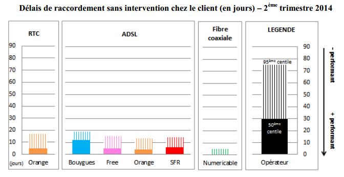 Arcep-qualite-service-fixe-T2-2014-1