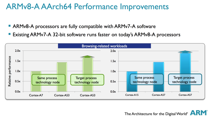 ARM Cortex A50 browsing