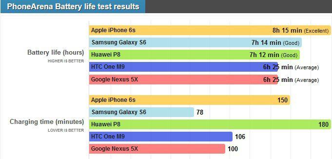 Nexus 5X autonomie
