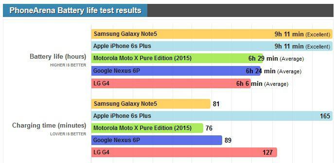Nexus 6P autonomie