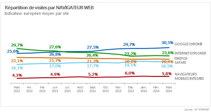 AT-Internet-navigateurs-europe-mars-2014