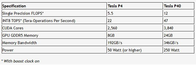 Nvidia Tesla P4 P40 specs