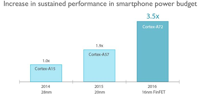 ARM Cortex-A72 performance