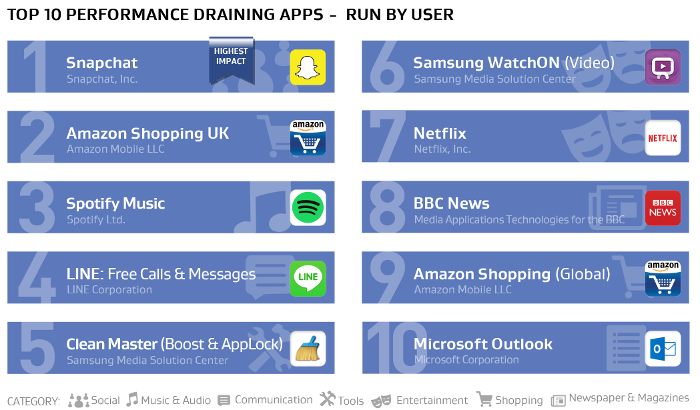 AVG-Top-10-applications-gourmandes-lancees-par-utilisateur