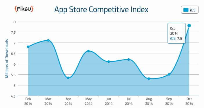 Fiksu app store telechargement