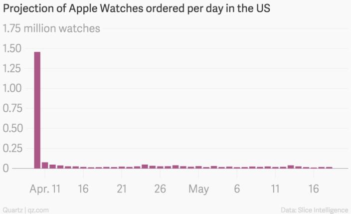 Apple Watch montre