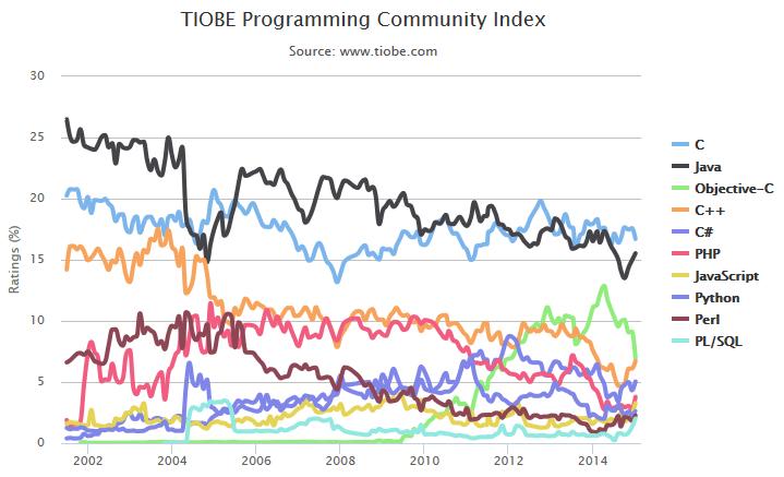 Index-Tiobe-Top10-evolution