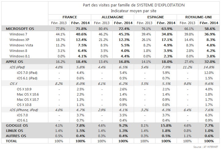 AT-Internet-OS-fev-2014-france