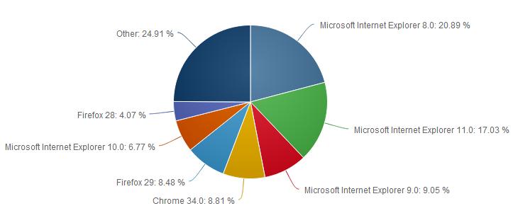 Net-Applications-mai-2014-navigateurs-versions