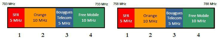 Arcep bande 700 MHz