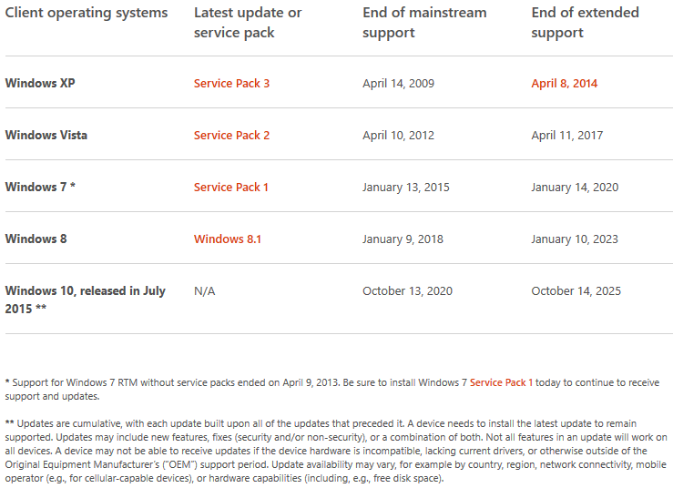Windows-10-politique-support-Microsoft