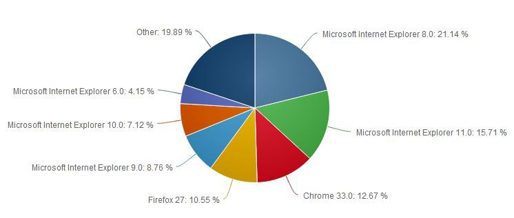 Net-Applications-navigateurs-bureau-mars-2014-2