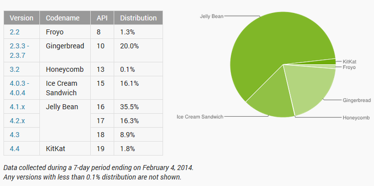 Android-Google-Play-adoption-fevrier