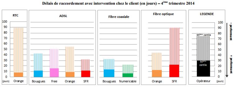 arcep-qualite-service-acces-fixe-t4-2014-2
