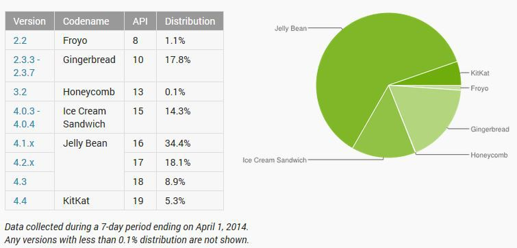 Android-versions-taux-adoption-avril-2014
