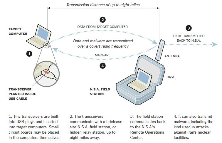NSA-New-York-Times-ondes-radio