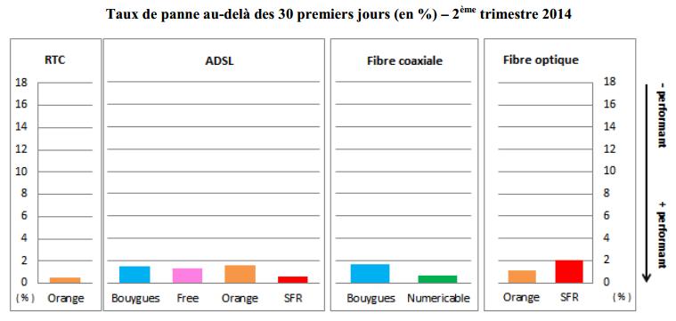 Arcep-qualite-service-fixe-T2-2014-4