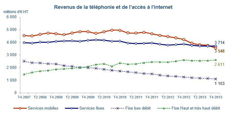 Arcep-revenus-services-fixes-mobiles