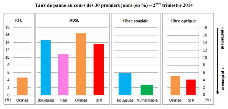 Arcep-qualite-service-fixe-T2-2014-3