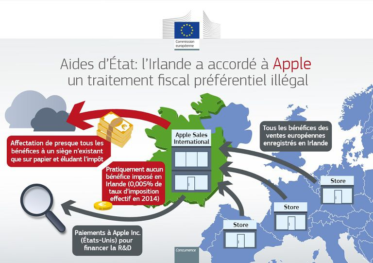 Apple Irlande avantage fiscal