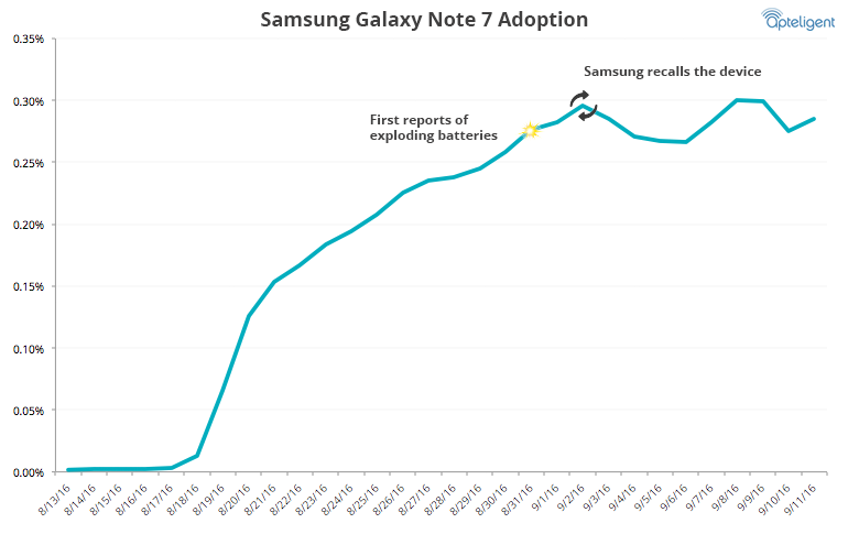 Samsung Galaxy Note 7 usage
