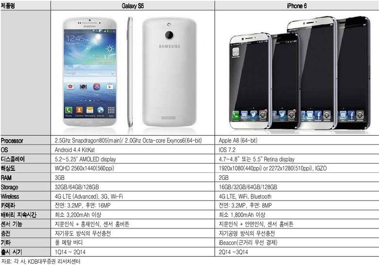 Galaxy S5 iPhone 6