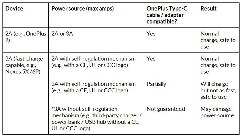 OnePlus usb type C