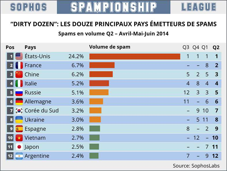 Spam-Sophos-Dirty-Dozen-T2-2014-1