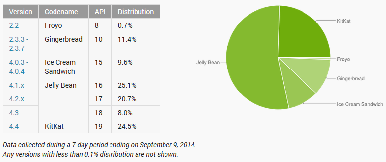 Android-adoption-versions-septembre