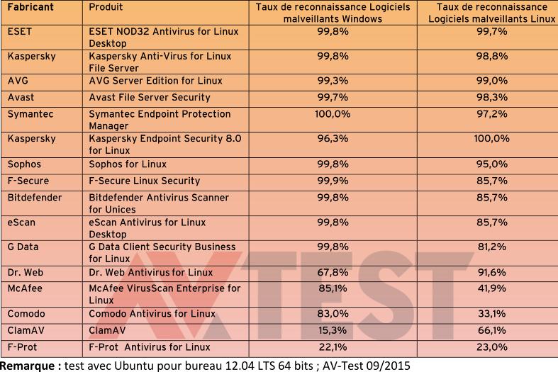 AV-Test-antivirus-Linux