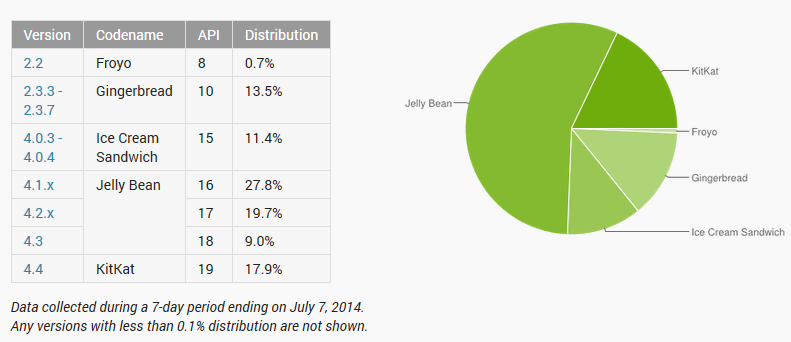 Android-taux-adoption-versions-juillet-2014