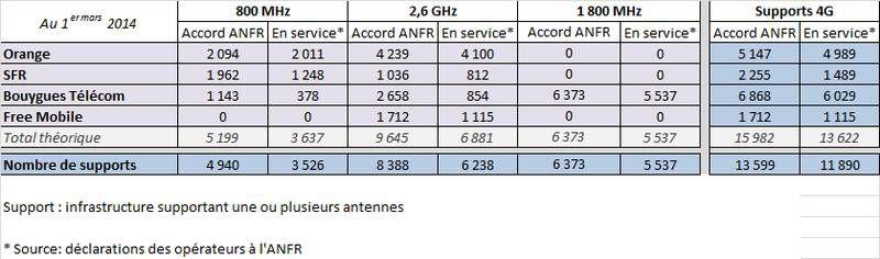ANFR-4G-1er-mars-2014