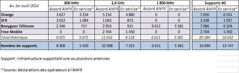 ANFR-supports-4G-1er-août-2014