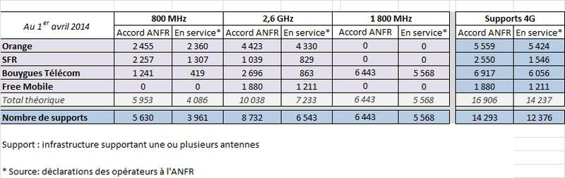 ANFR-4g-avril-2014