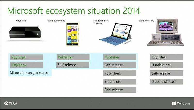 Microsoft-GDC