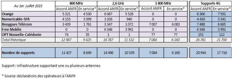 ANFR-4G-1er-juillet-2015