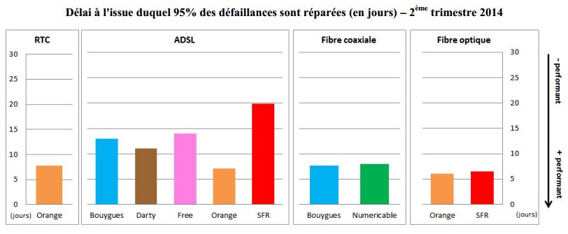 Arcep-qualite-service-fixe-T2-2014-5