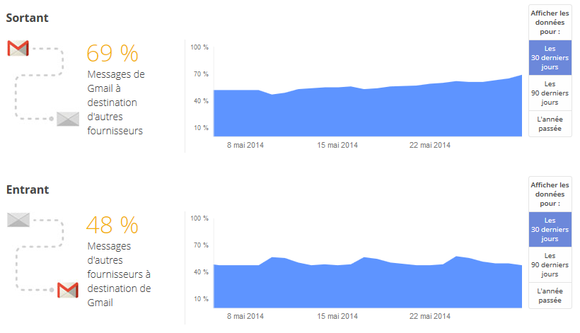 Rapport-transparence-Google-Gmail-chiffrement