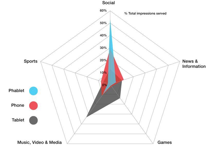 usage phablet Opera Mediaworks