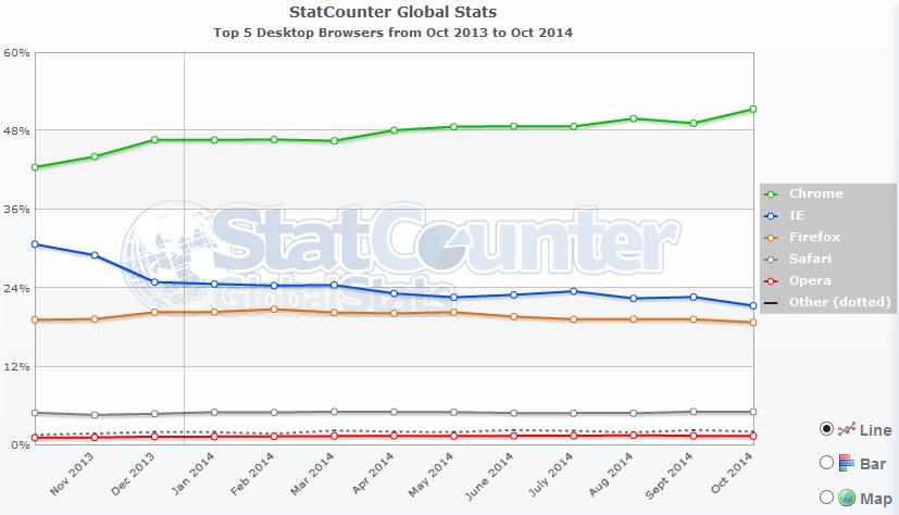 StatCounter-navigateurs-oct-2014