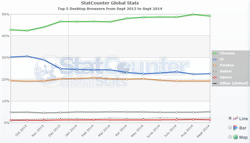 StatCounter-navigateurs-sept-2014