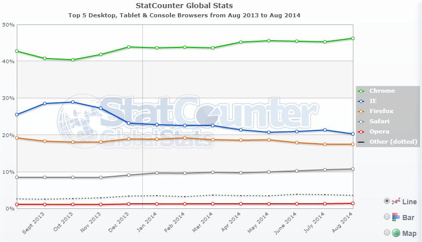 StatCounter-navigateurs-aout-2014