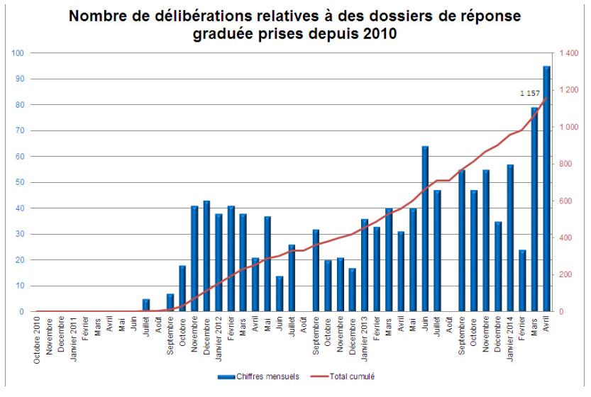 Hadopi-reponse-graduee-dossiers-examines-avril-2014