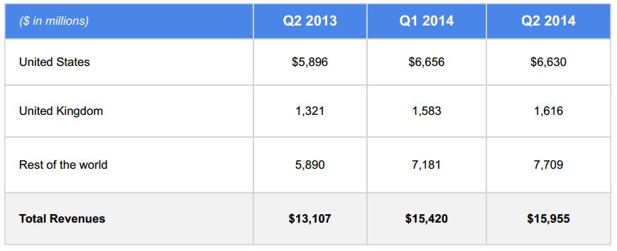 Google-T2-2014-chiffre-affaires-geographie